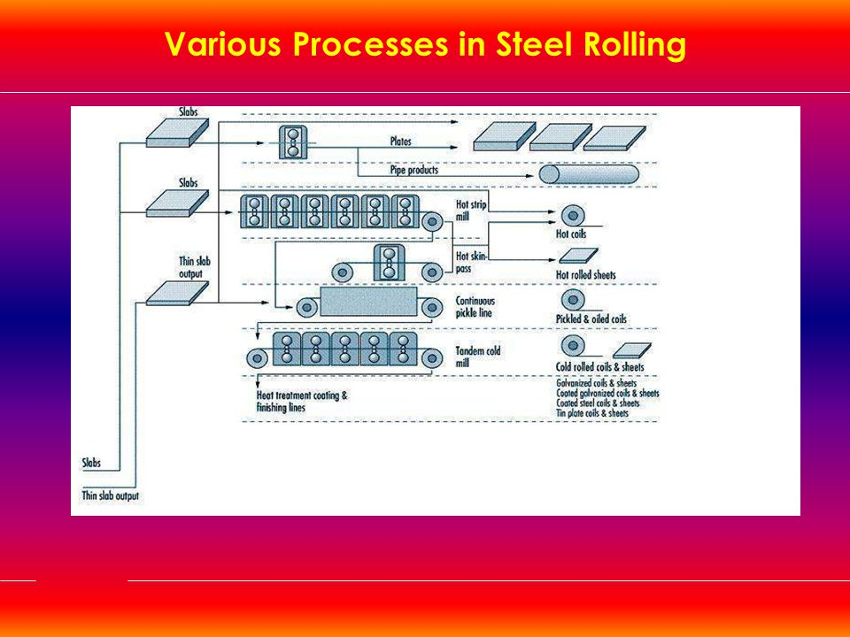 Various Processes in Steel Rolling