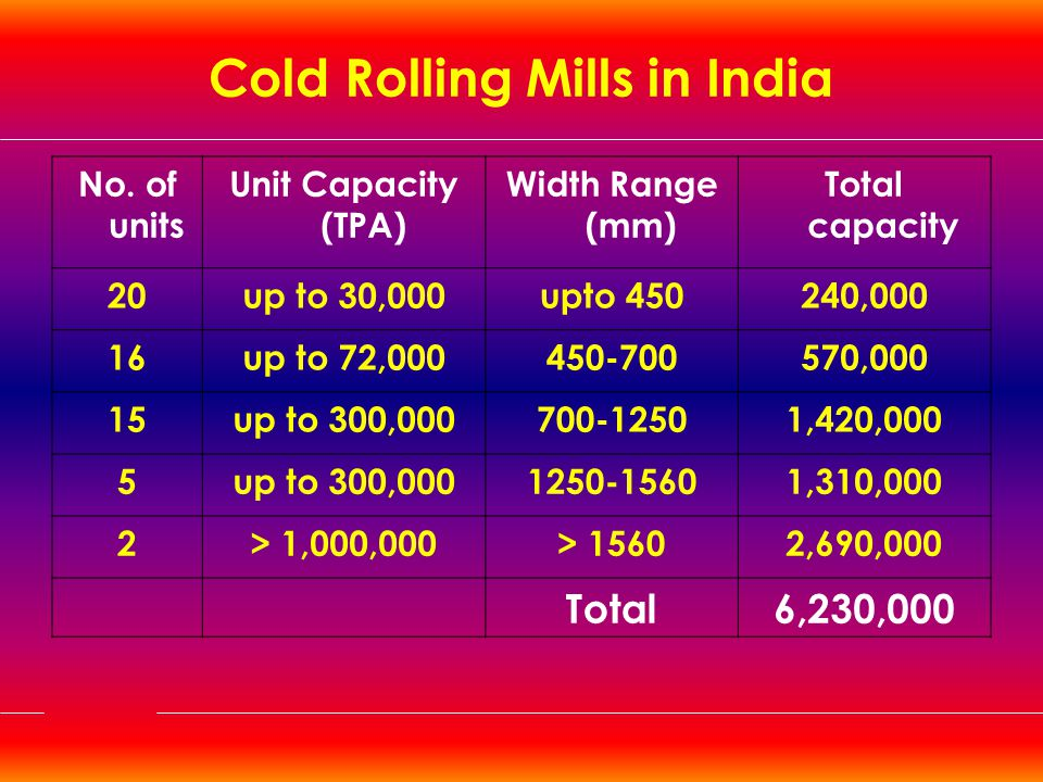 Cold Rolling Mills in India