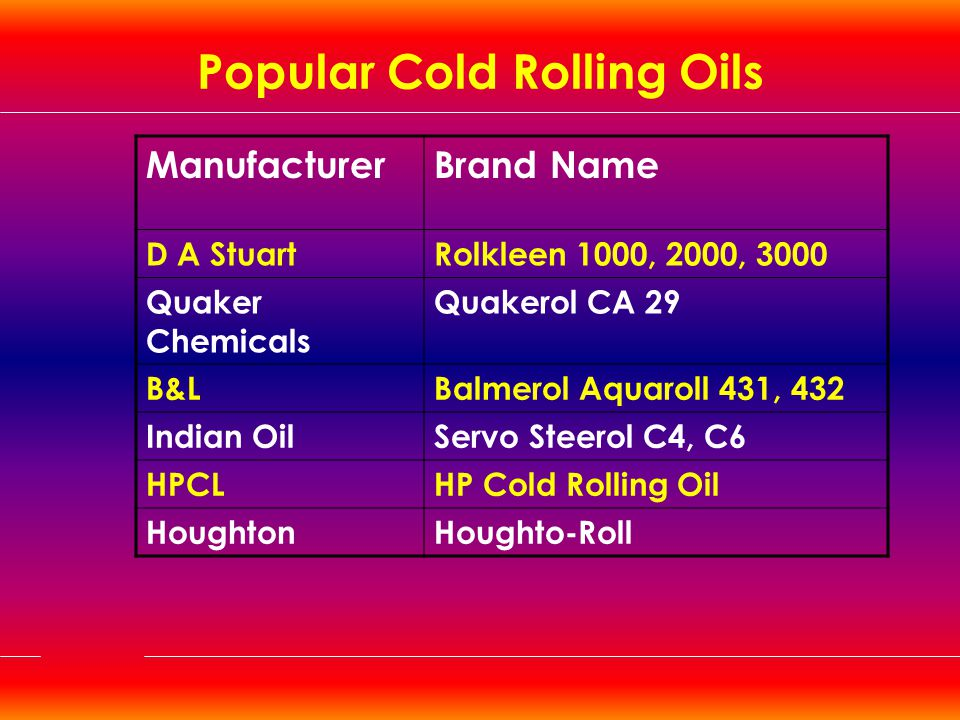 Popular Cold Rolling Oils