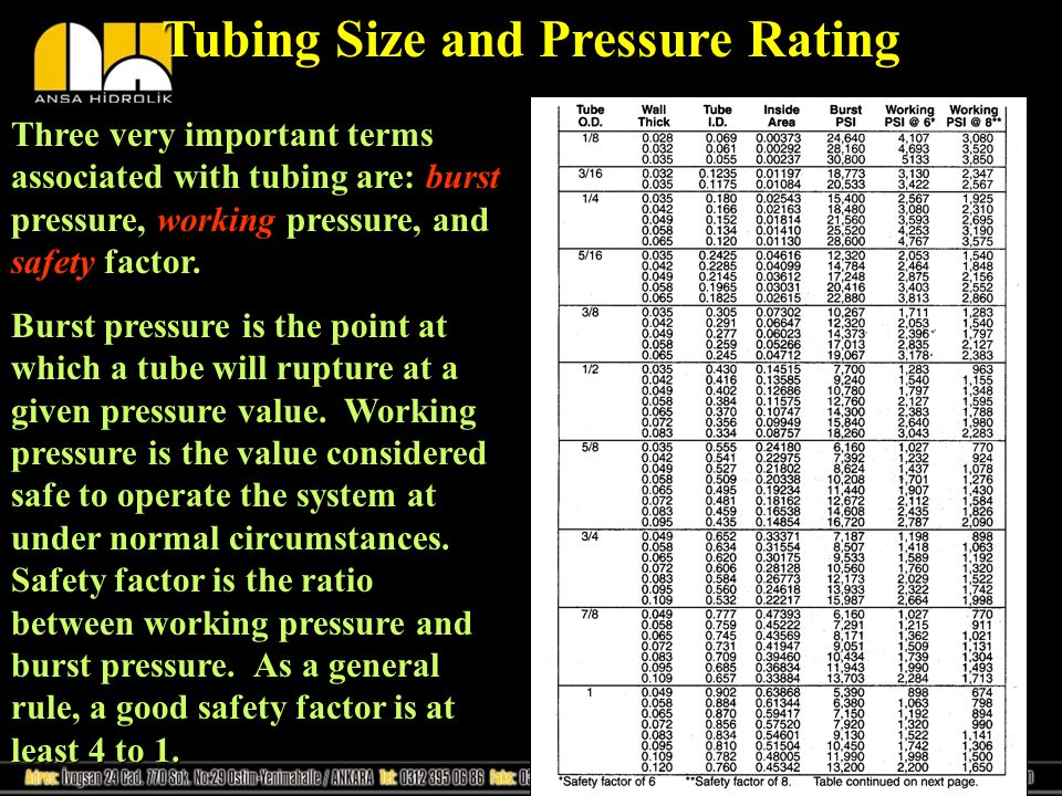 Tubing Size and Pressure Rating