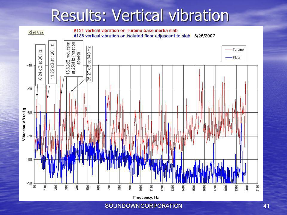 Results: Vertical vibration
