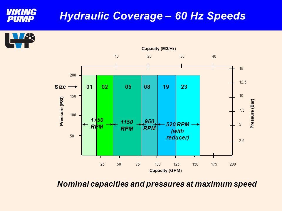 Hydraulic Coverage – 60 Hz Speeds