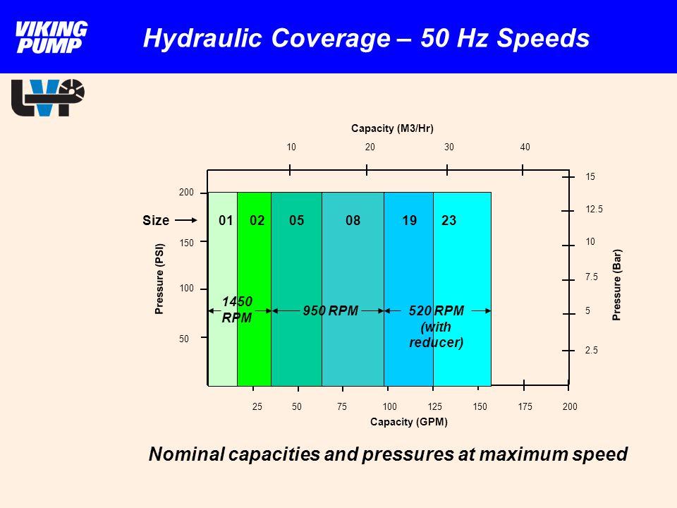 Hydraulic Coverage – 50 Hz Speeds