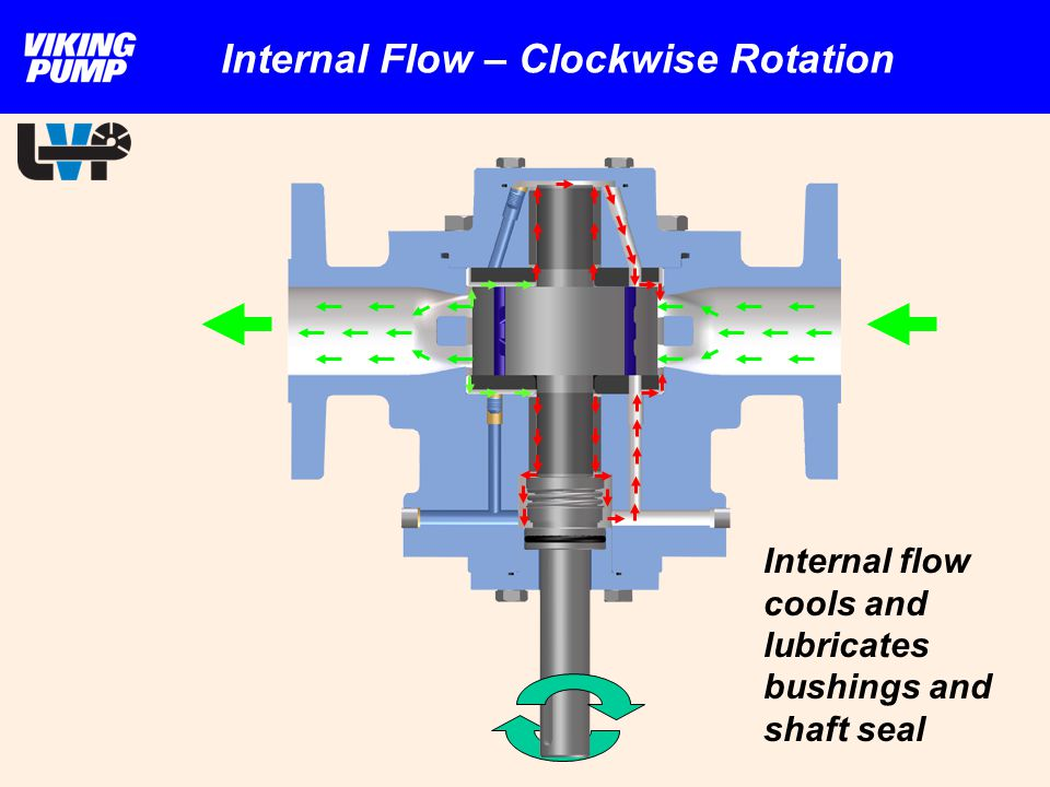 Internal Flow – Clockwise Rotation