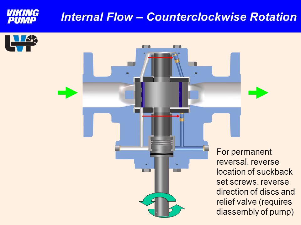 Internal Flow – Counterclockwise Rotation