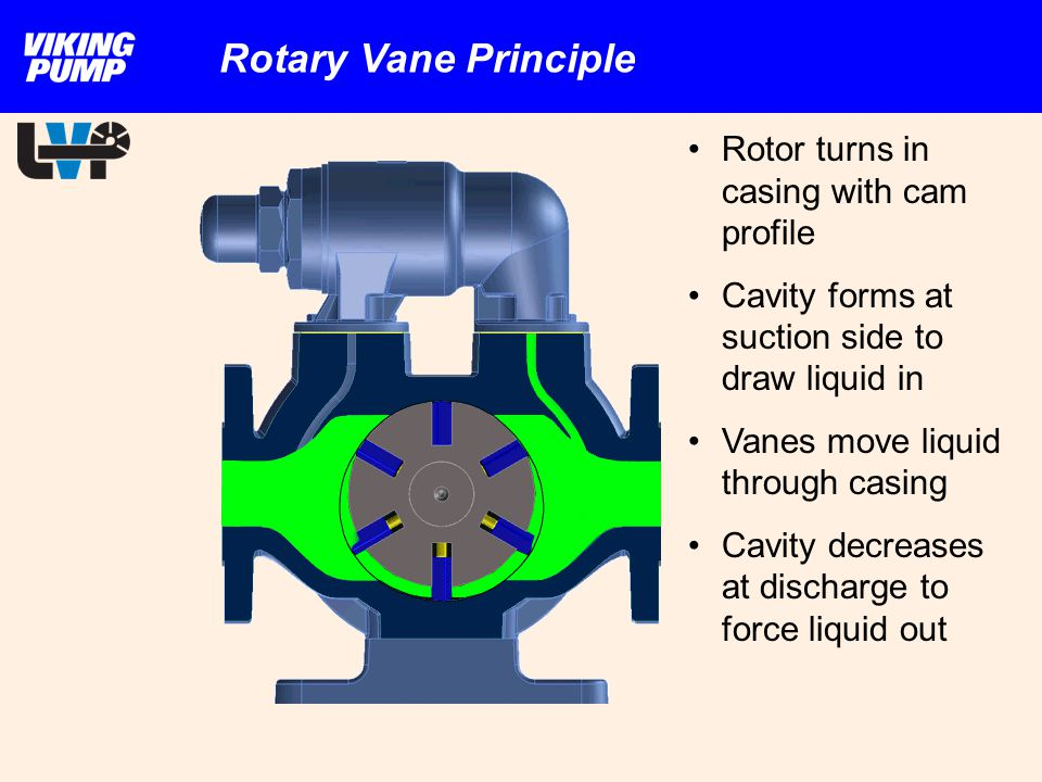 Rotary Vane Principle Rotor turns in casing with cam profile