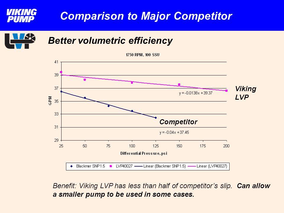 Comparison to Major Competitor