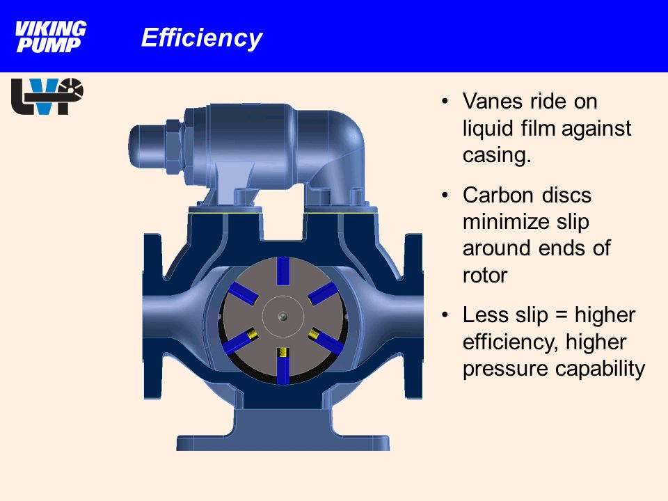 Efficiency Vanes ride on liquid film against casing.