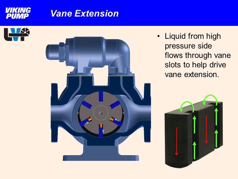 Vane Extension Liquid from high pressure side flows through vane slots to help drive vane extension.