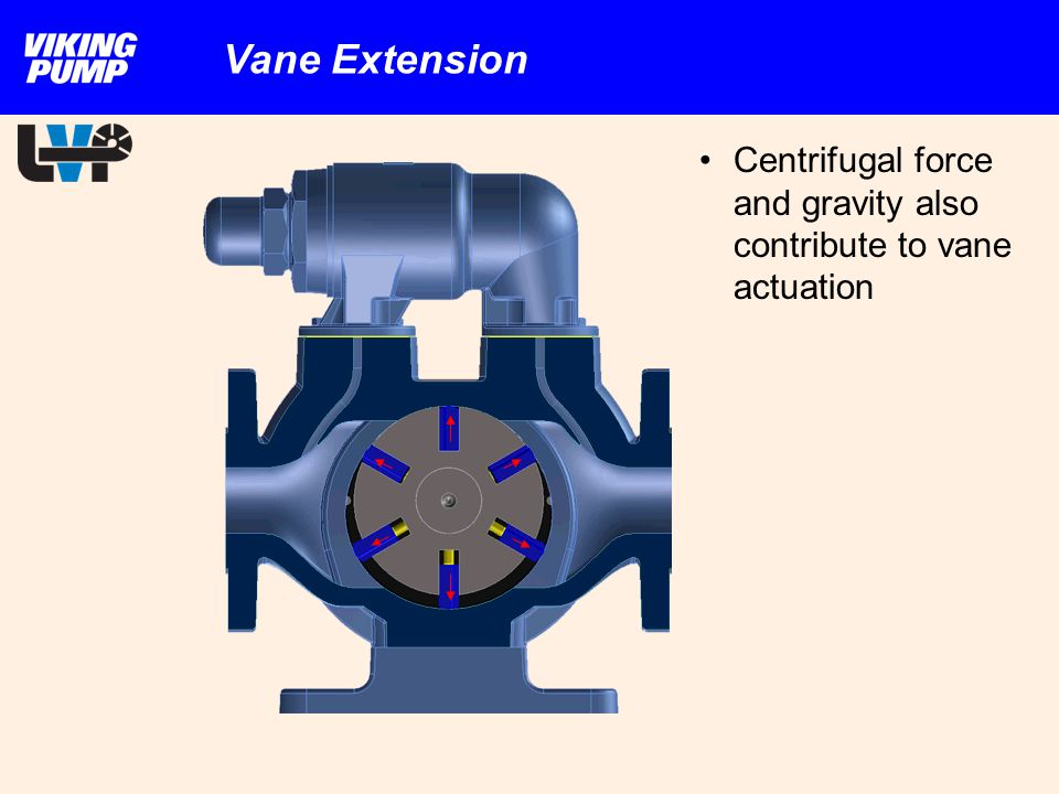 Vane Extension Centrifugal force and gravity also contribute to vane actuation