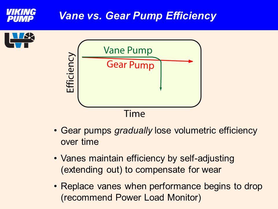 Vane vs. Gear Pump Efficiency