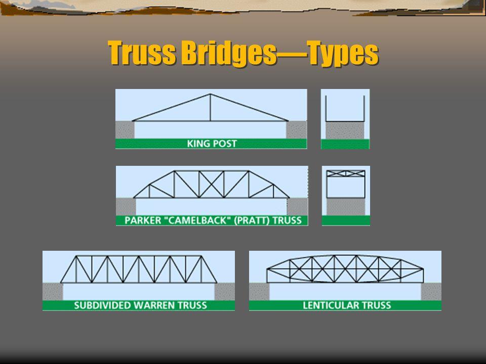 Truss Bridges—Types