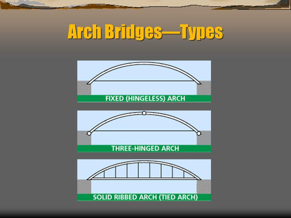 Arch Bridges—Types