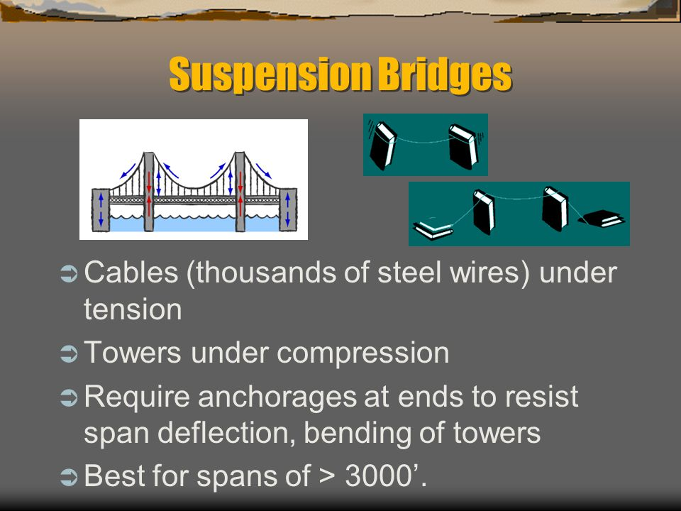 Suspension Bridges Cables (thousands of steel wires) under tension