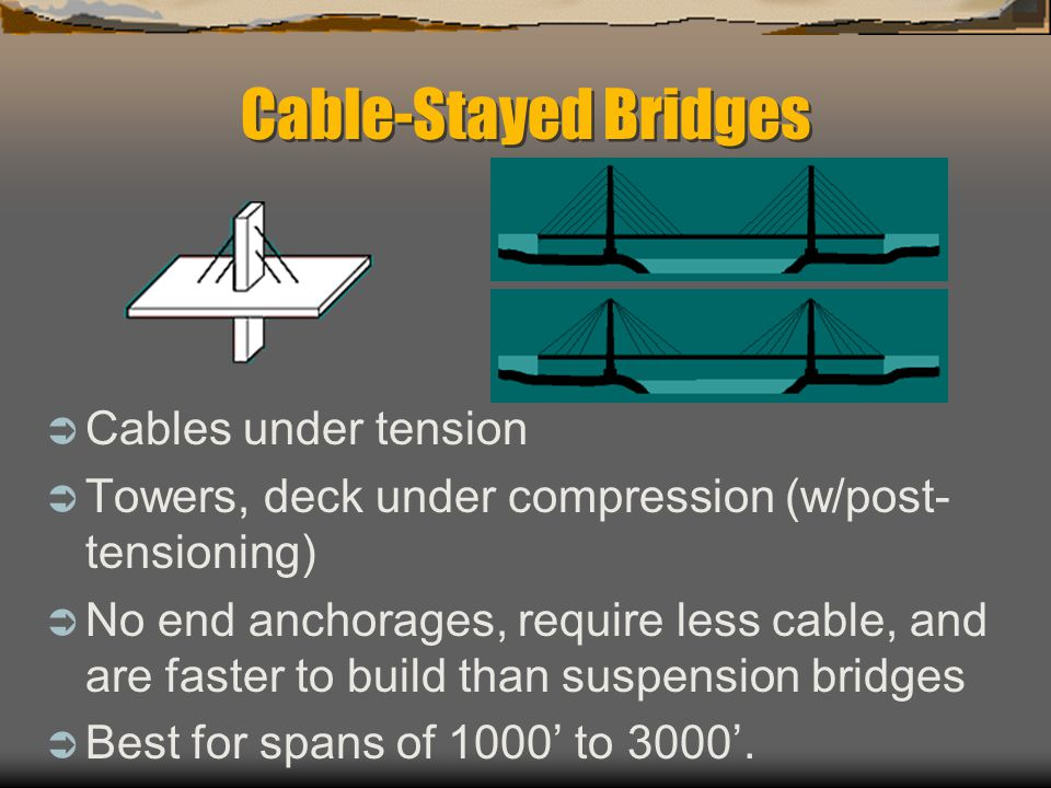 Cable-Stayed Bridges Cables under tension