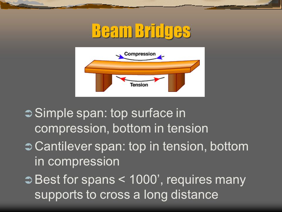 Beam Bridges Simple span: top surface in compression, bottom in tension. Cantilever span: top in tension, bottom in compression.