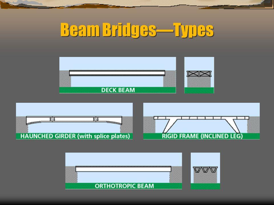 Beam Bridges—Types