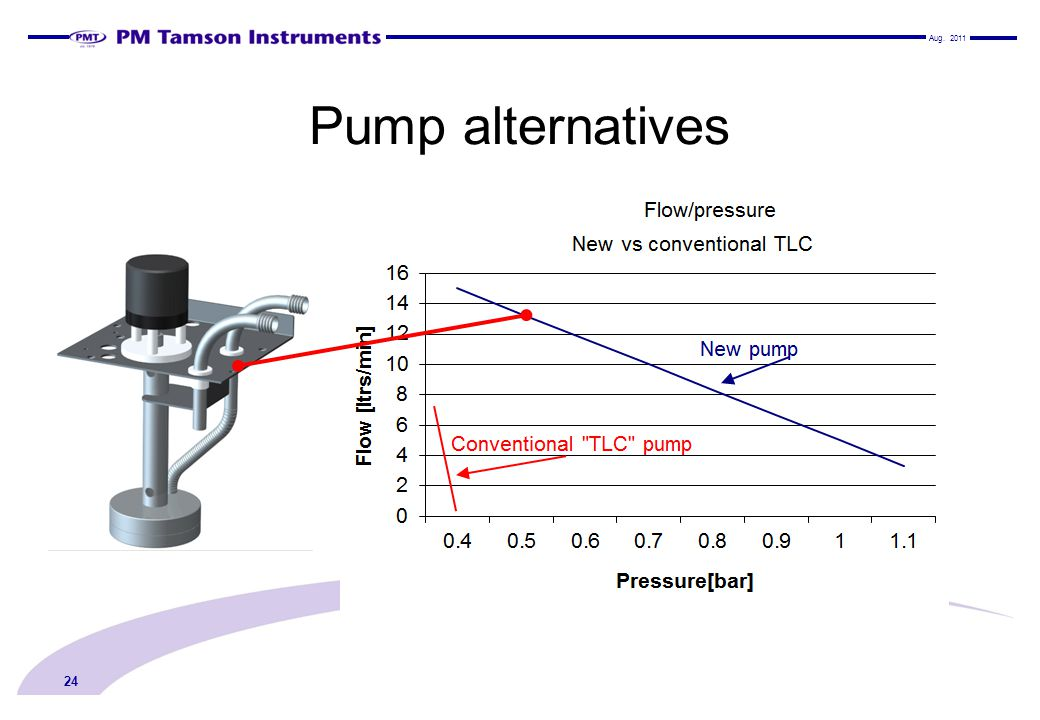 Aug Pump alternatives 24