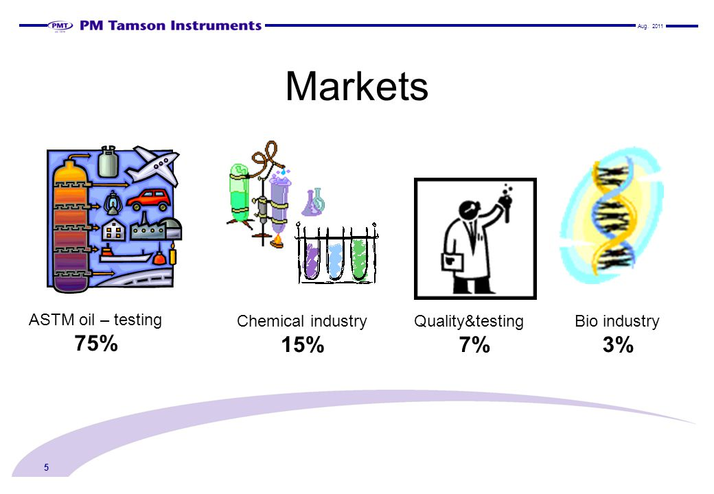 Markets 75% 15% 7% 3% ASTM oil – testing Chemical industry