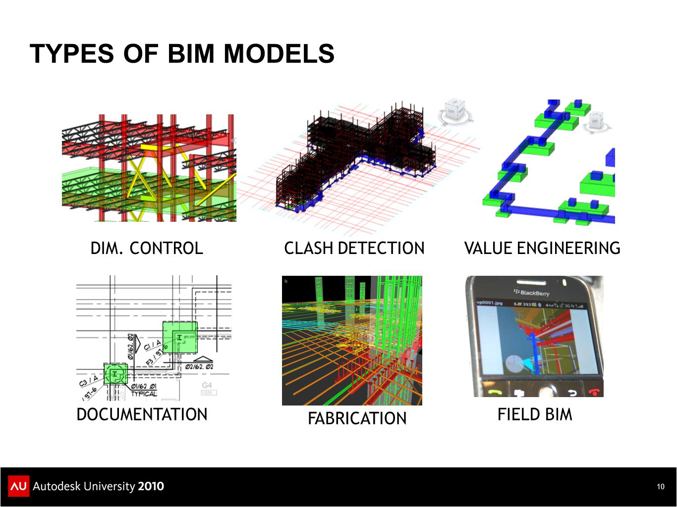 TYPES OF BIM MODELS CLASH DETECTION VALUE ENGINEERING DIM. CONTROL