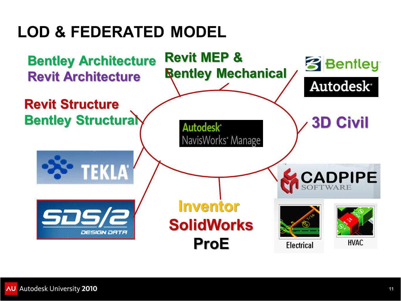 Inventor SolidWorks ProE