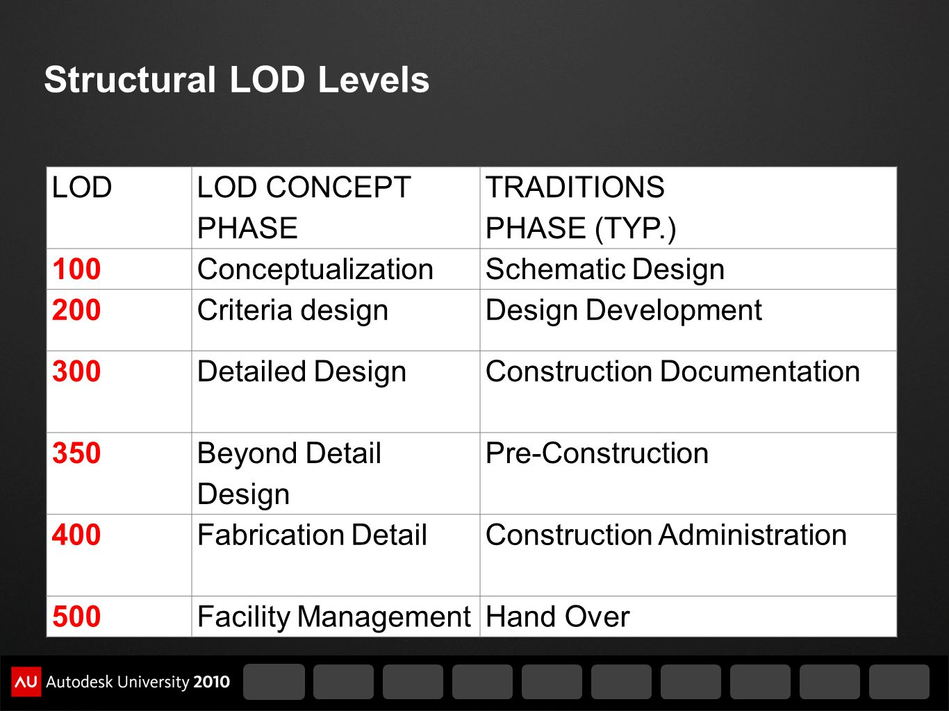 Structural LOD Levels LOD LOD CONCEPT PHASE TRADITIONS PHASE (TYP.)