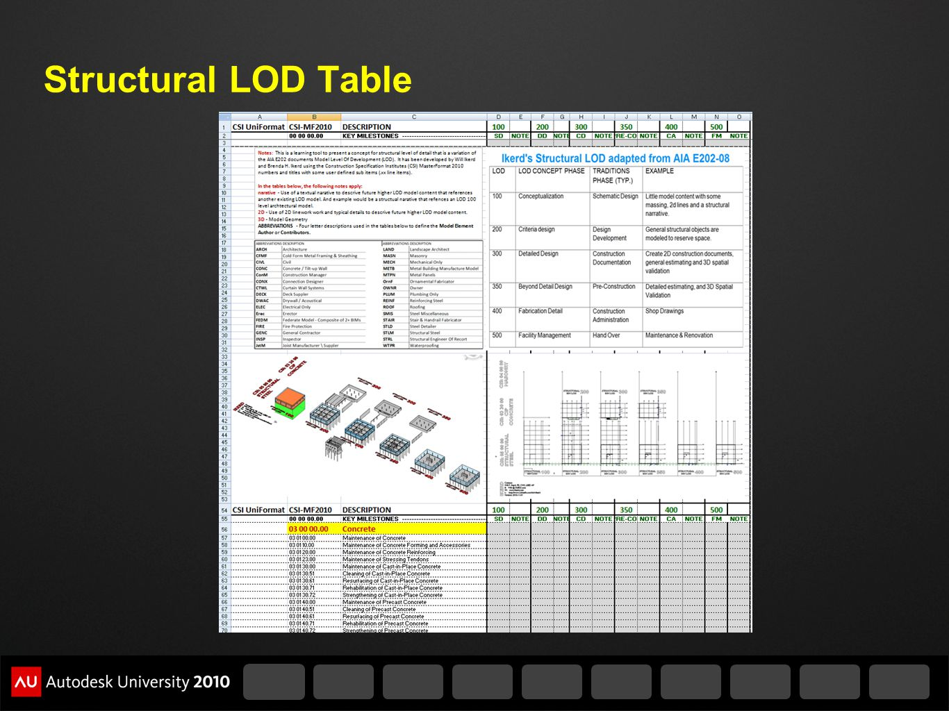 Structural LOD Table