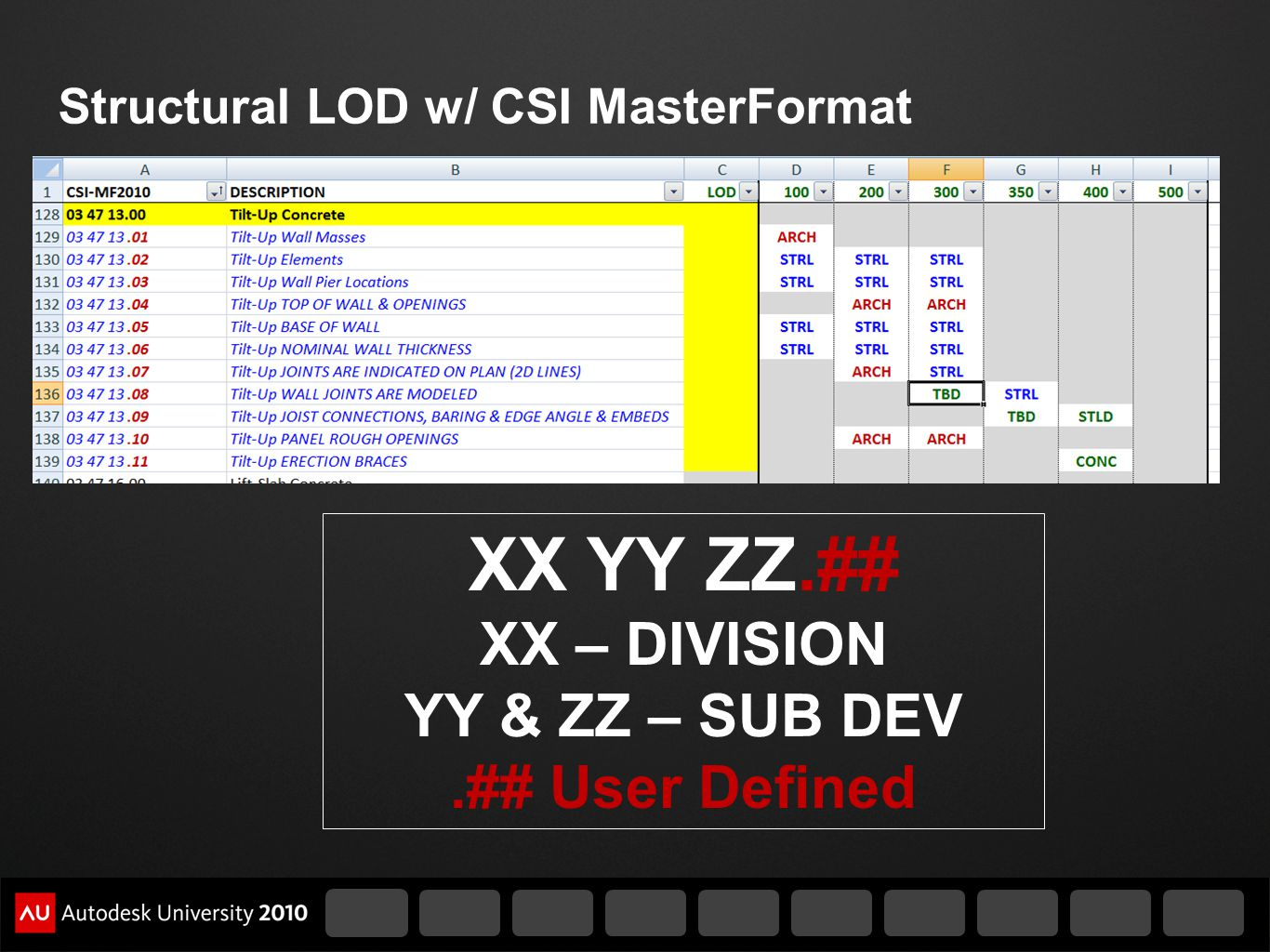 Structural LOD w/ CSI MasterFormat