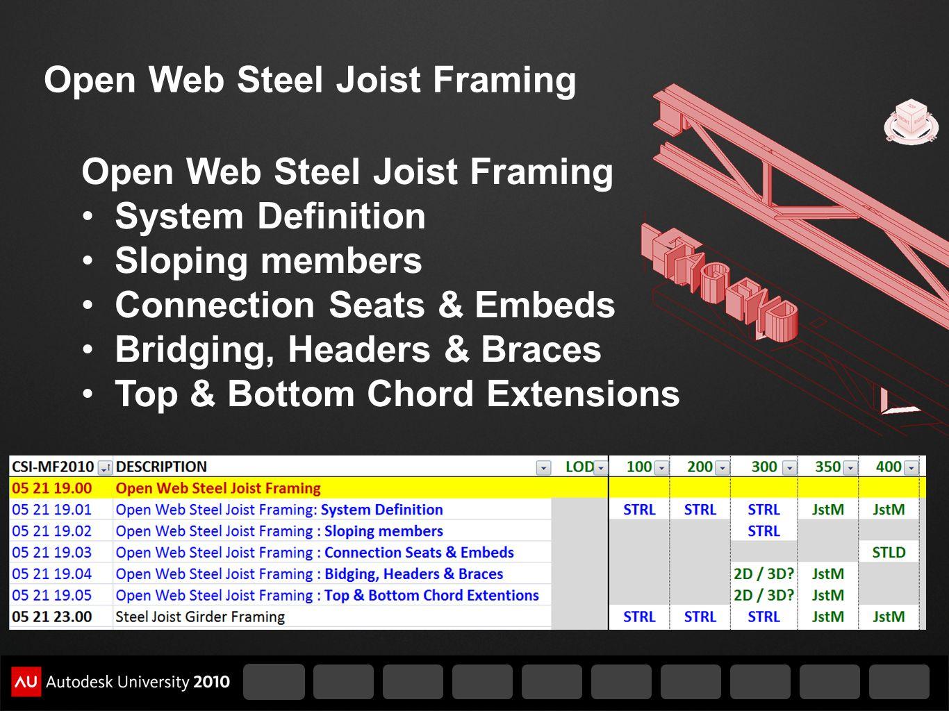 Open Web Steel Joist Framing