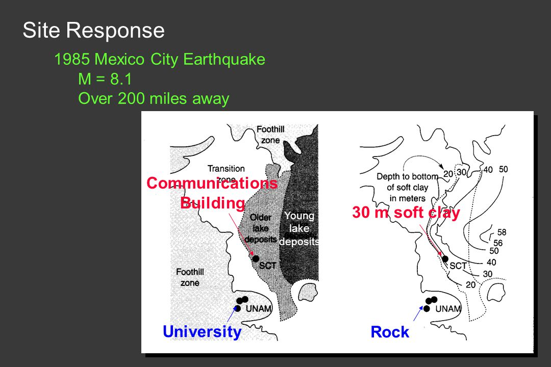 Site Response 1985 Mexico City Earthquake M = 8.1 Over 200 miles away