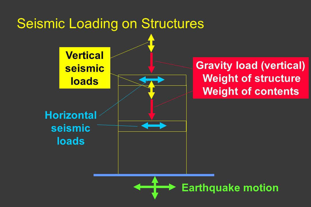 Vertical seismic loads Horizontal seismic loads