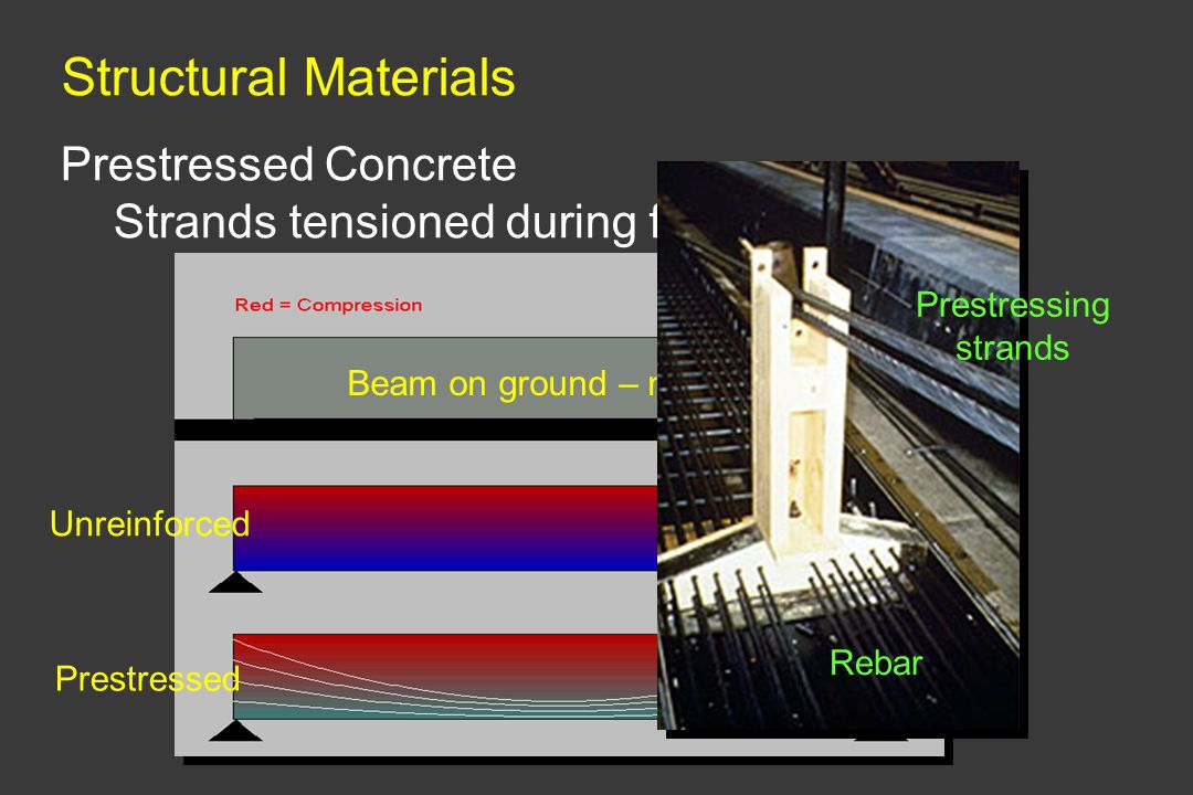 Structural Materials Prestressed Concrete