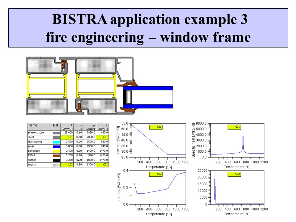 BISTRA application example 3 fire engineering – window frame