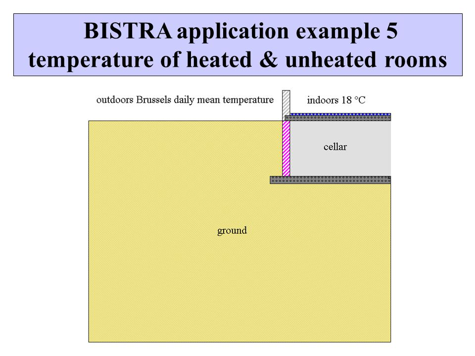 BISTRA application example 5 temperature of heated & unheated rooms