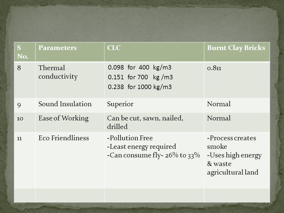S No. Parameters. CLC. Burnt Clay Bricks. 8. Thermal conductivity. 0.098 for 400 kg/m3. 0.151 for 700 kg /m3.