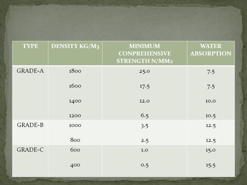 MINIMUM CONPREHENSIVE STRENGTH N/MM2