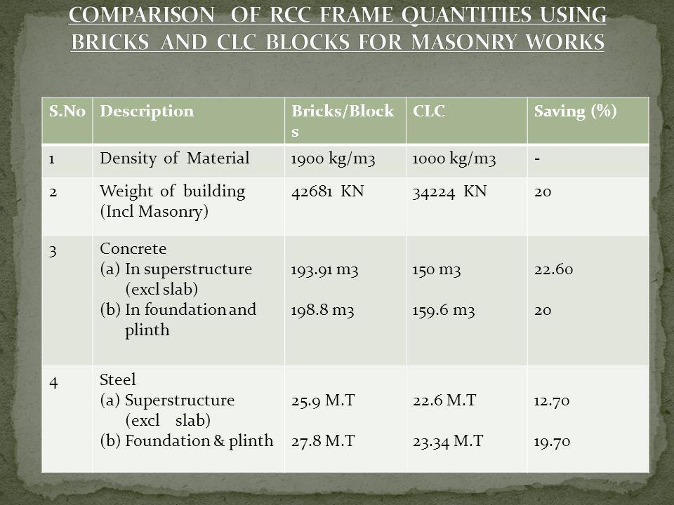 COMPARISON OF RCC FRAME QUANTITIES USING BRICKS AND CLC BLOCKS FOR MASONRY WORKS