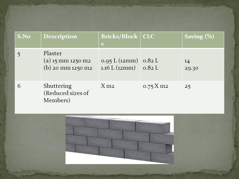 S.No Description. Bricks/Blocks. CLC. Saving (%) 5. Plaster. 15 mm 1250 m2. 20 mm 1250 m2. 0.95 L (12mm)