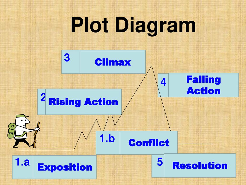 Plot Diagram b 1.a 5 Climax Falling Action Rising Action