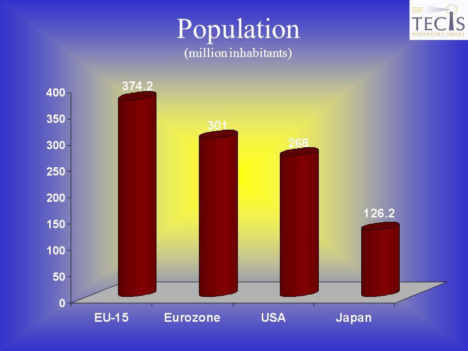 (million inhabitants)