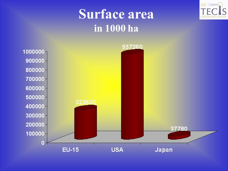 Surface area in 1000 ha