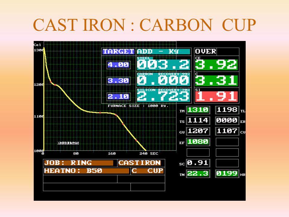 CAST IRON : CARBON CUP