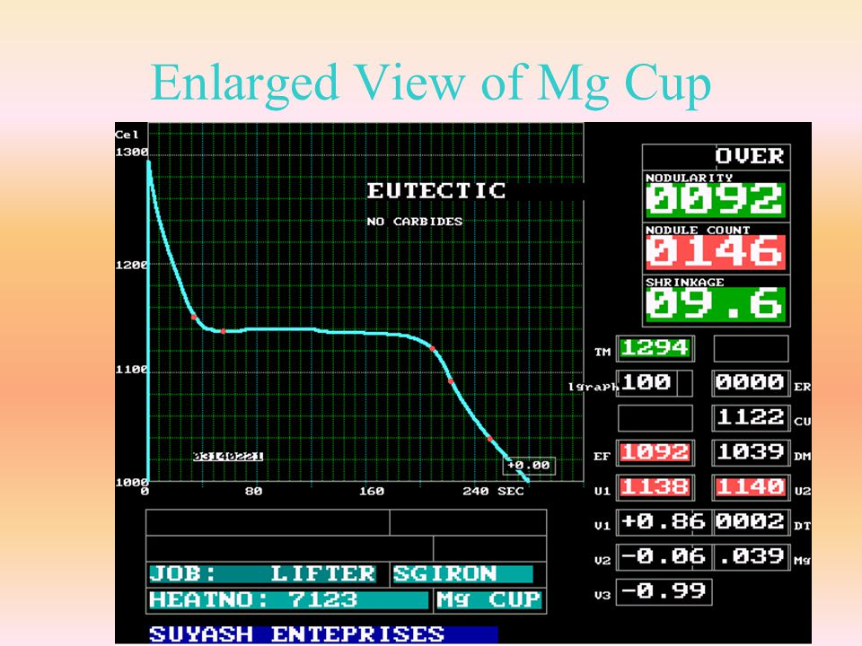 Enlarged View of Mg Cup