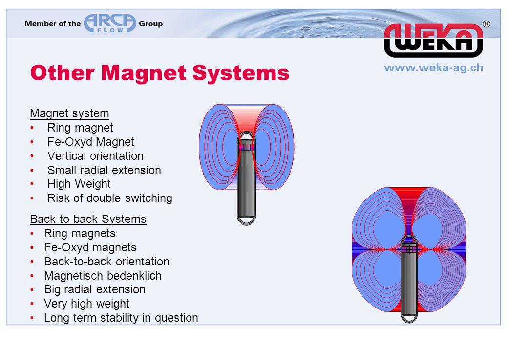Other Magnet Systems Magnet system Ring magnet Fe-Oxyd Magnet