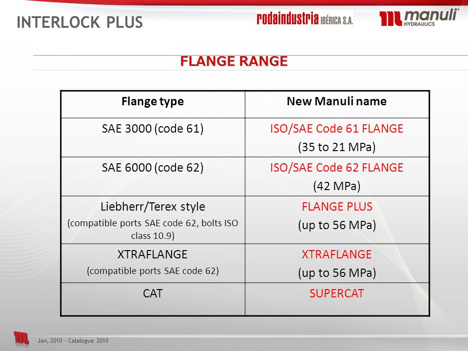 INTERLOCK PLUS FLANGE RANGE Flange type New Manuli name