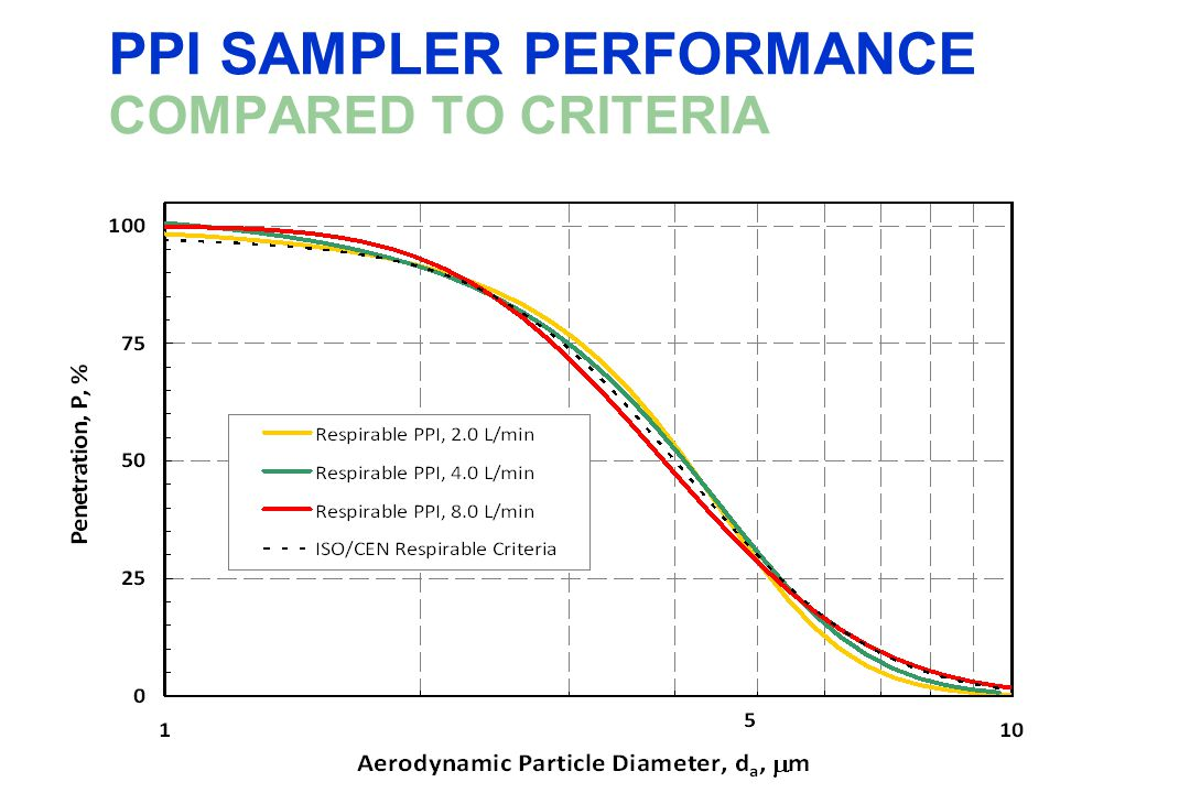 PPI SAMPLER PERFORMANCE COMPARED TO CRITERIA