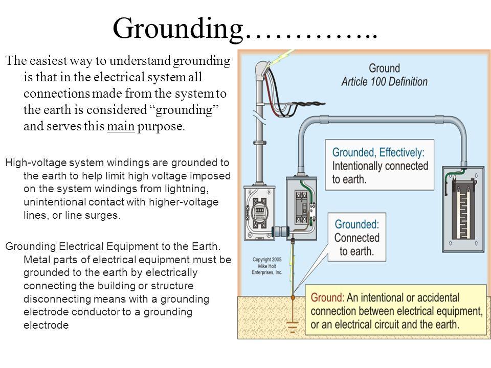 Grounding…………..
