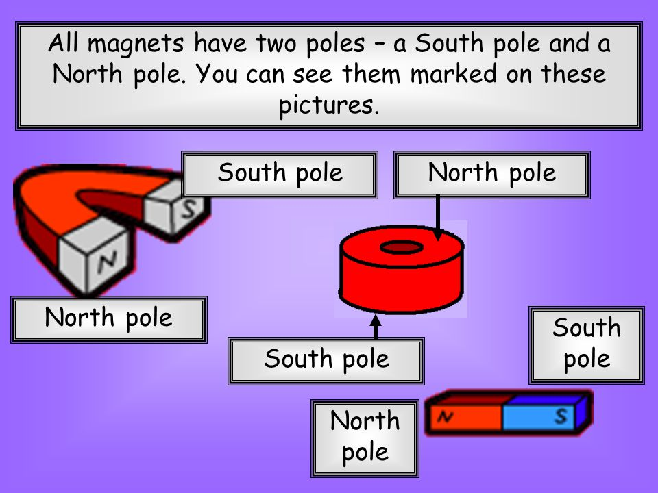 All magnets have two poles – a South pole and a North pole