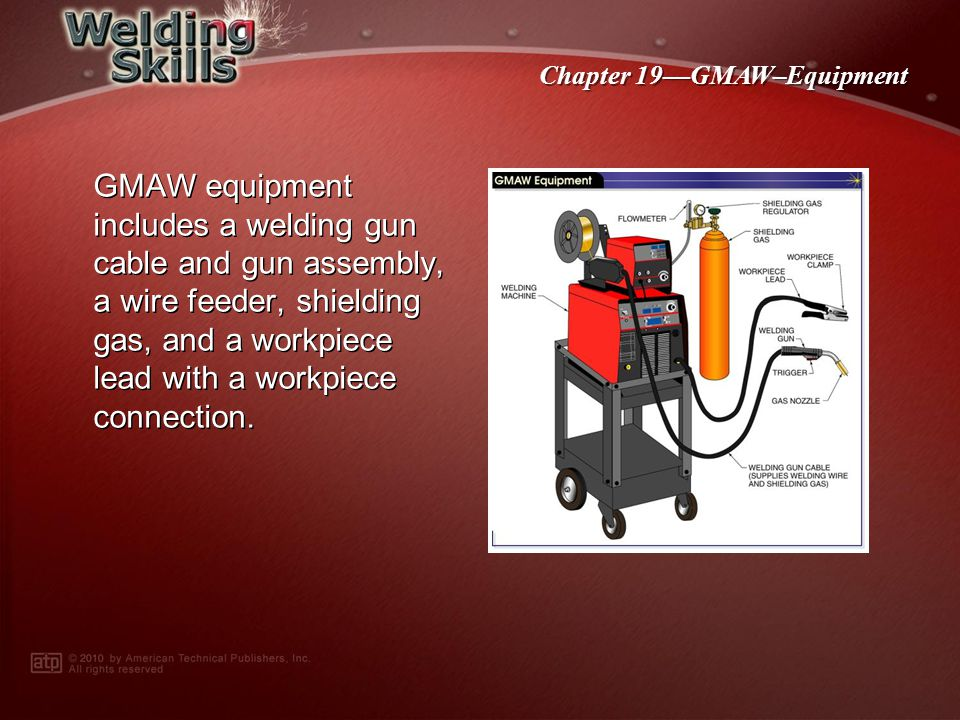 GMAW equipment includes a welding gun cable and gun assembly, a wire feeder, shielding gas, and a workpiece lead with a workpiece connection.