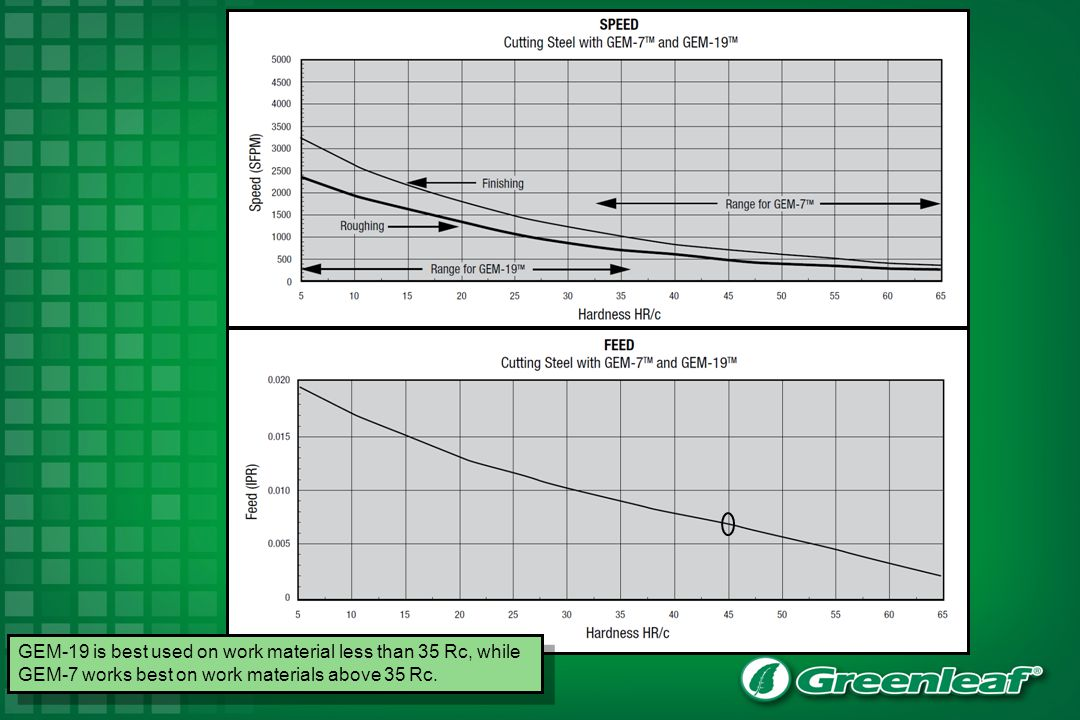 Use these charts for Greenleaf ceramic grades GEM-7 and GEM-19.